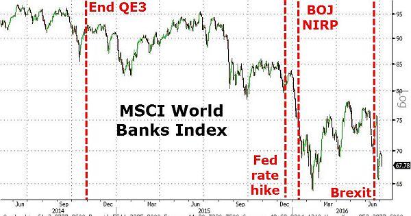 banksindex