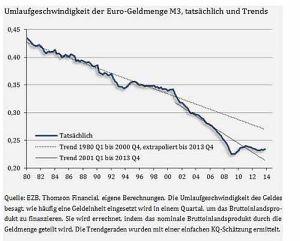 2014 Umlaufgeschwindwigkeit_Euro Trends