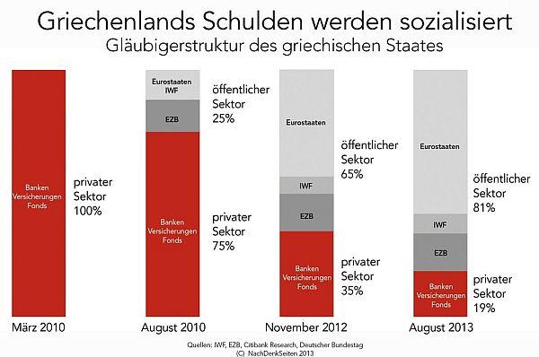 sozialisierungschulden