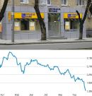 """Griechenland und die Lüge von der """"überwundenen"""" Finanzkrise"""