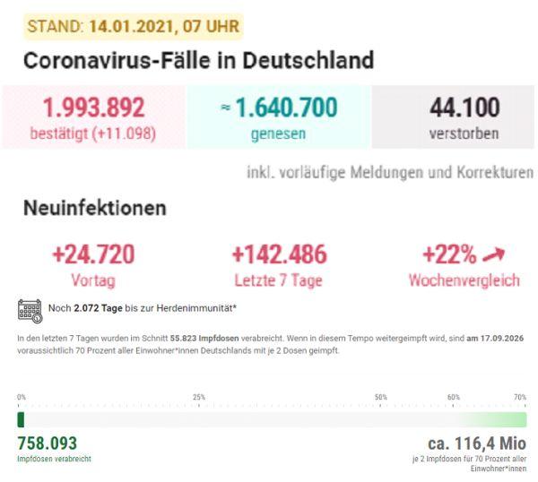 Coronavirus Todeszahlen